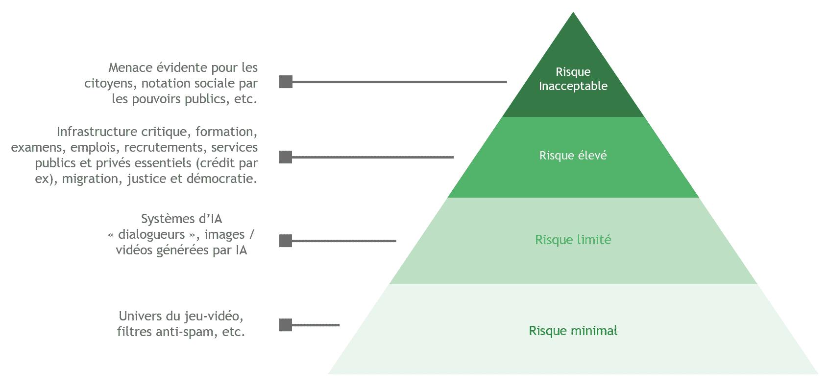 Pyramide des risques des systèmes d'IA